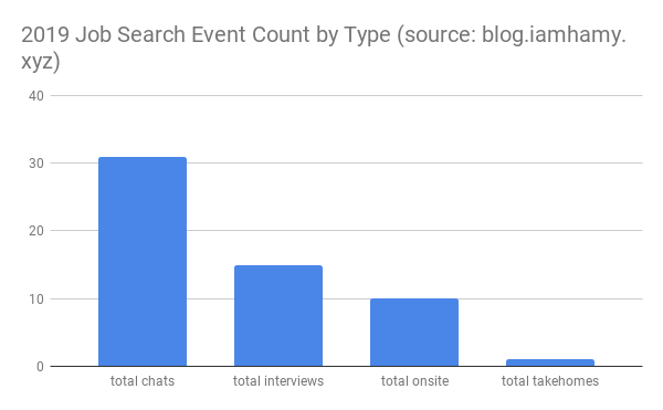 2019 job search event count by type